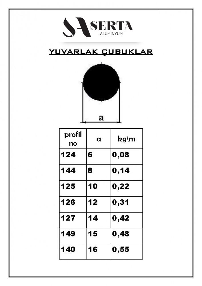 Round Profiles