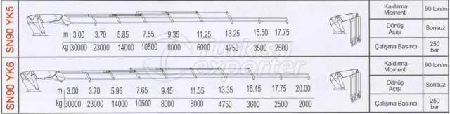 الرسوم البيانية للرافعات SN90 YK5, YK6