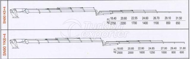 الرسوم البيانية للرافعات SN90 YK6+4